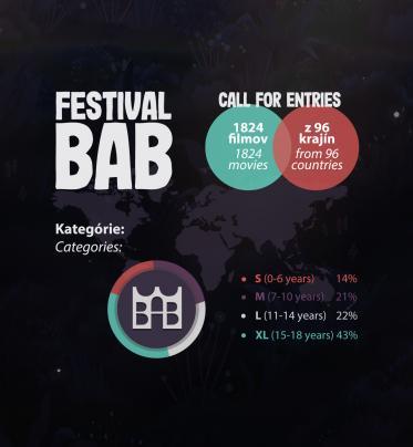 Prihlasovanie filmov na BAB 2020 je uzavreté